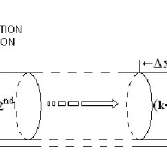 Scheme of a multisection tube model for the simplified
