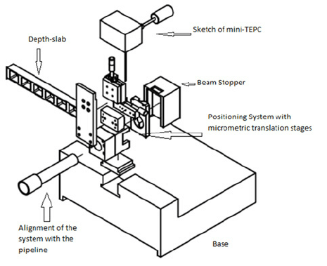 Schematic assembly drawing of the set-up designed by the