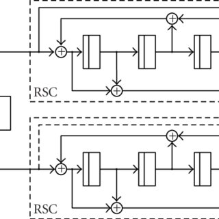 (PDF) Fixed-Point MAP Decoding of Channel Codes