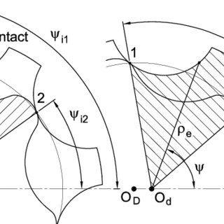 (a) Example of an external gear pump; (b) detail of the