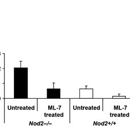 (PDF) 45 NOD2 Deficiency is Associated With Increased