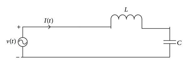 Illustration of RLC resonance circuit in series