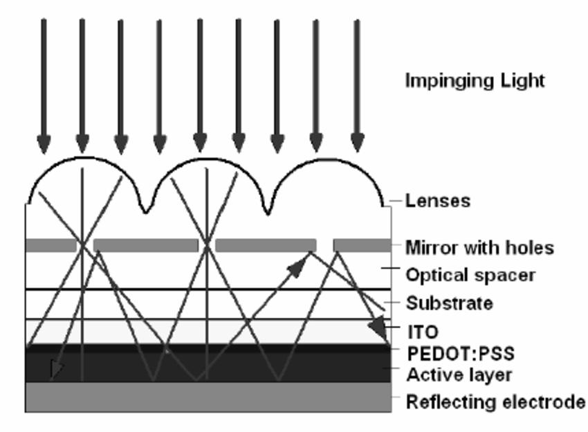 Principle of the light trap. a) Operational principle of