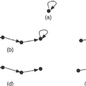 (PDF) Event structure, conceptual spaces and the semantics