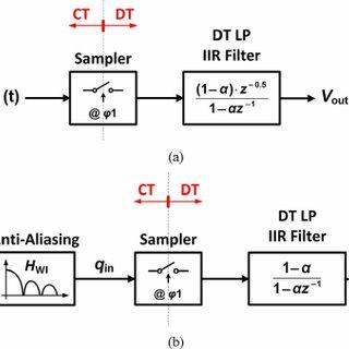 Top-level block diagram model of (a) voltage sampling, and