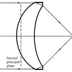 A plano-convex lens brings a collimated beam to perfect