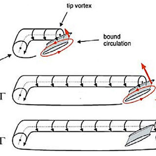 Pressure distribution around an airfoil (left) and the