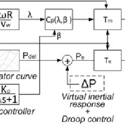 (PDF) Inertial And Primary Frequency Response Model Of