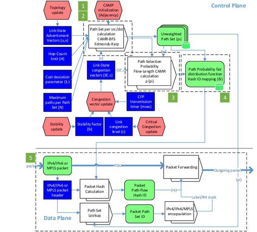 mpls network diagram visio rv plug wiring trailer router online camrv2 protocol campv2 based ip architecture 3 location