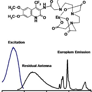 Europium complex and its electron spectra in buffer of pH