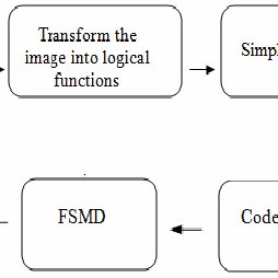 (PDF) Optimized design for controlling LED display matrix