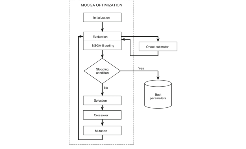 Scheme of MOOGA algorithm adapted to onset detection