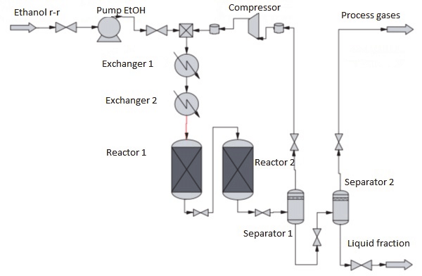 Block diagram of the process of manufacturing of synthetic