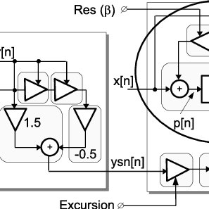 Block diagram of a RISI Controller The reduced instruction