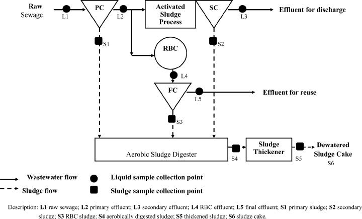 wastewater treatment plant flow diagram 4 pole contactor wiring simplified flowchart of the sewage description l1 download scientific