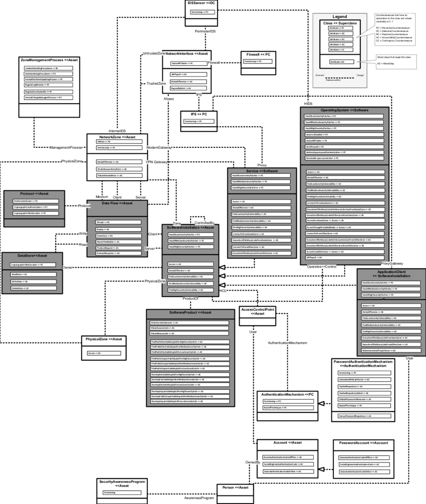hight resolution of cysemol information model elements covered by sap pi