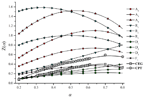 Master curves and experimental data obtained using the