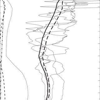 The diagram of parameterization procedure to determine