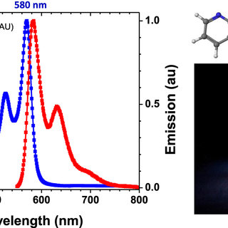 Experimental optical adsorption and emission spectra (in