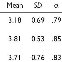 (PDF) Psychological Ownership, Job Satisfaction, and