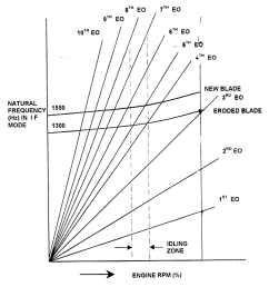 campbell diagram study of campbell diagram further revealed that a blade with a natural frequency of [ 850 x 928 Pixel ]