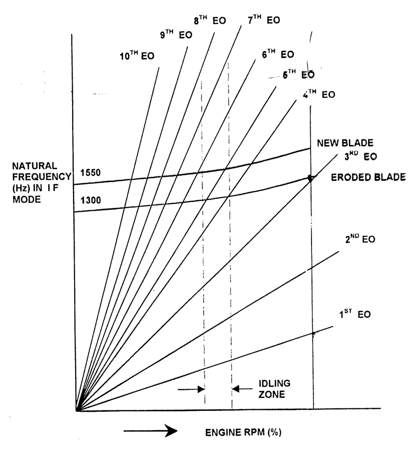 hight resolution of campbell diagram study of campbell diagram further revealed that a blade with a natural frequency of
