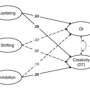 (PDF) Intelligence, creativity, and cognitive control: The