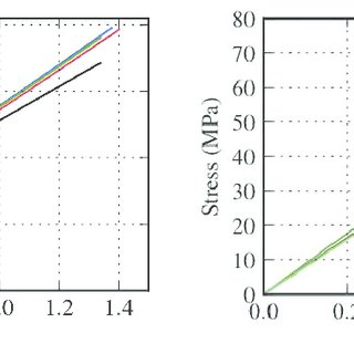 (PDF) Dynamic Characterization of CFRP Composite Materials