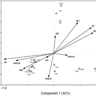 CCA biplot showing the association of different periphyton