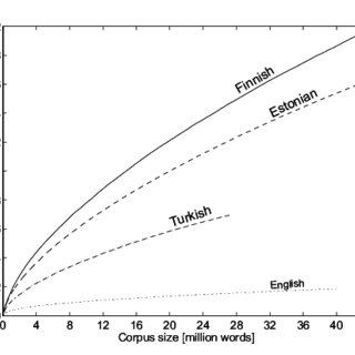 Vocabulary growth curves for the different languages