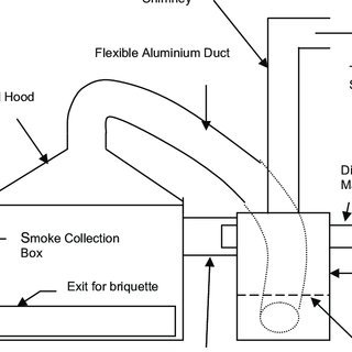 1: Schematic diagram of the Commercial Gasifier Stove CGS