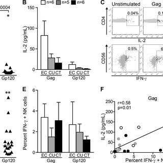 (PDF) CD4(+) T-Cell Help Enhances NK Cell Function