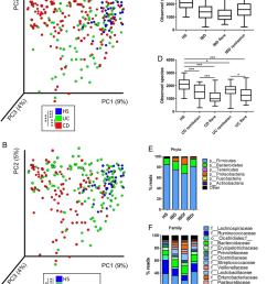 altered bacterial microbiota biodiversity and composition in ibd a and b beta diversity [ 850 x 1079 Pixel ]