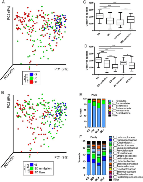 small resolution of altered bacterial microbiota biodiversity and composition in ibd a and b beta diversity