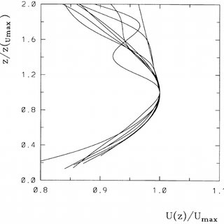 Comparison of turbulence statistics as derived from the