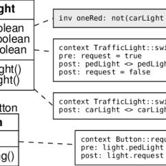 Simple Traffic Light Diagram High School Shot Put Preemption Download Scientific
