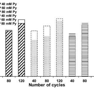 (PDF) Electropolymerized Molecularly Imprinted Polypyrrole