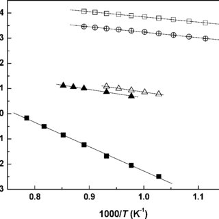 Electrical conductivity measured as a function of oxygen