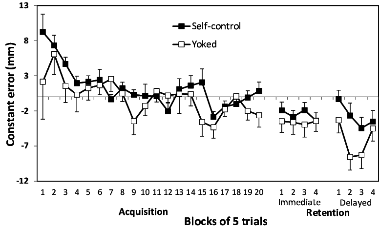 Mean constant error (mm) as a function of trial block
