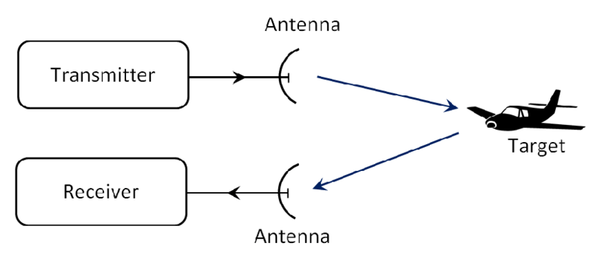 1: Block diagram of an elementary form of radar