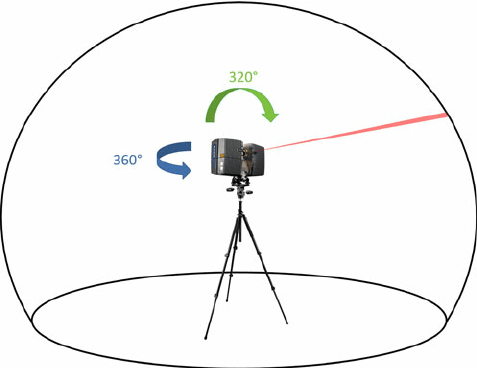 Operating principle of a terrestrial LiDAR (light