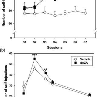 (PDF) Inhibition of DNA methyltransferases regulates