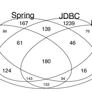 Schematic overview of the interaction between source code