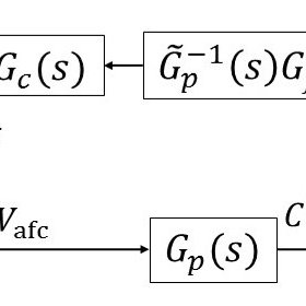 Power spectrum density of control results of von Karman