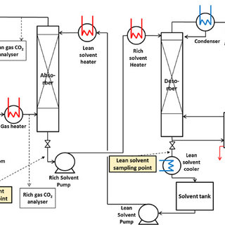 Absorption/desorption test facility process flow diagram