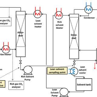 Absorption/desorption test facility process flow diagram