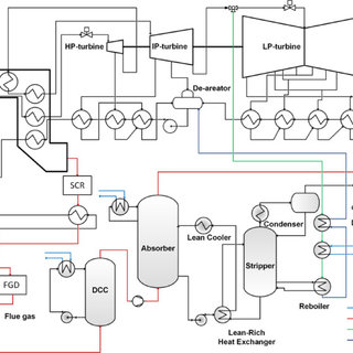 Process scheme of the power plant configurations