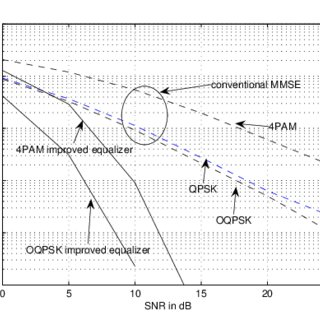 (PDF) Analysis of receiver algorithms for lte LTE SC-FDMA