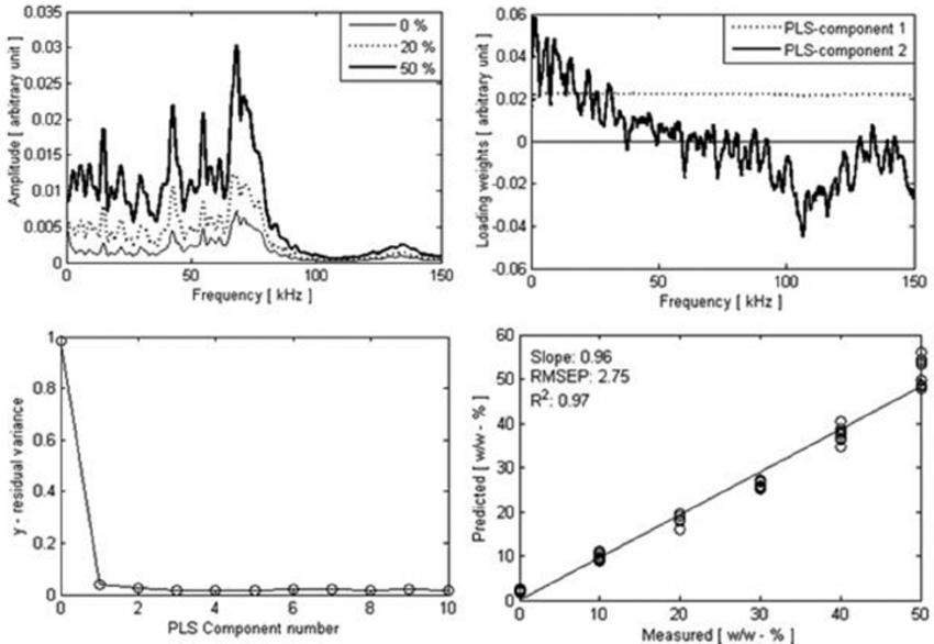 Representative coarse = fine mixture PLS-R model; upper