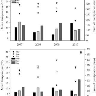 (PDF) Fusarium Mycotoxins in Swiss Wheat: A Survey of